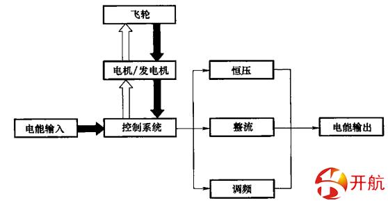 KH-XQT5飞轮电池储能系统示教板
